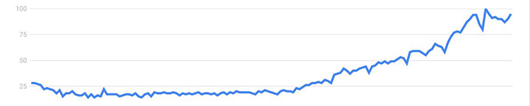 What Google Trends Says - TaskQue Blog