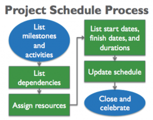 Project Milestones: Here is How To Set and Achieve Them