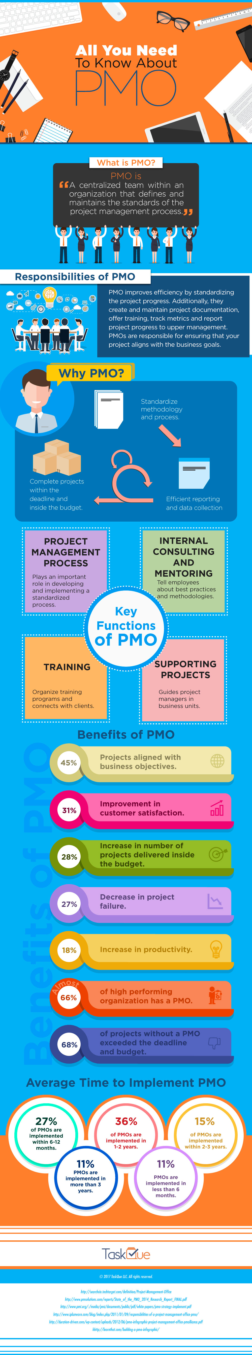 all you need to know about project management office pmo why do we need pmo how much time is required to implement a pmo in an organization answers to all these questions and much more in this infographic