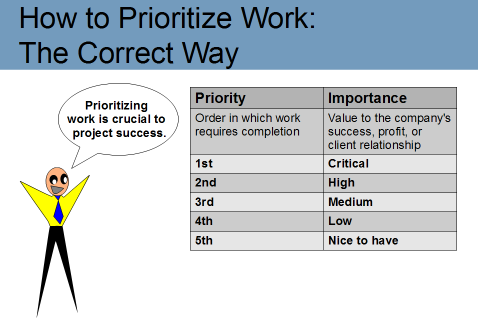 setting prioritization for to dos